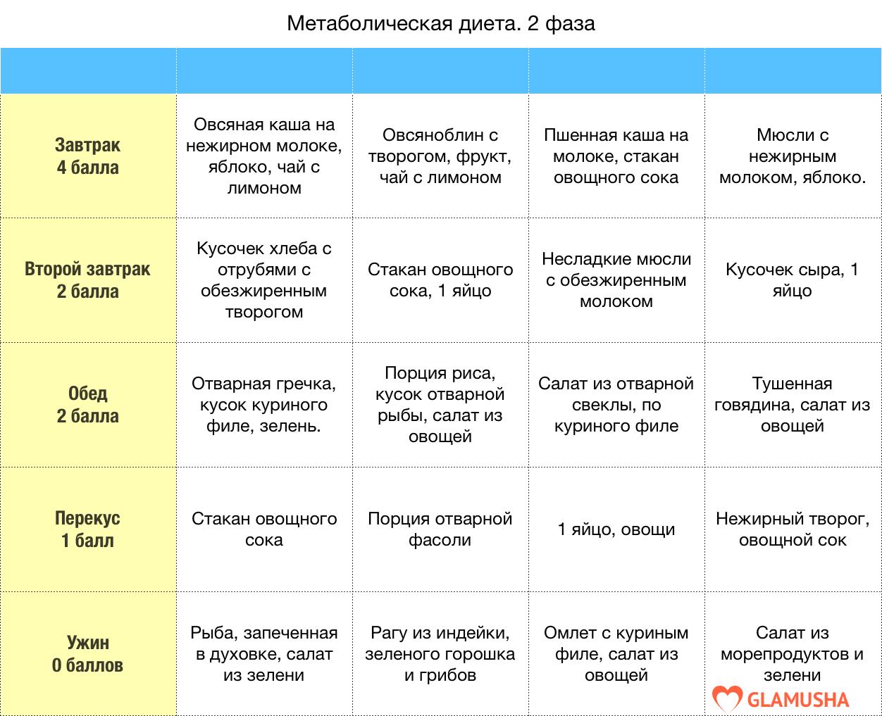 метаболическая диета меню 2 фазы