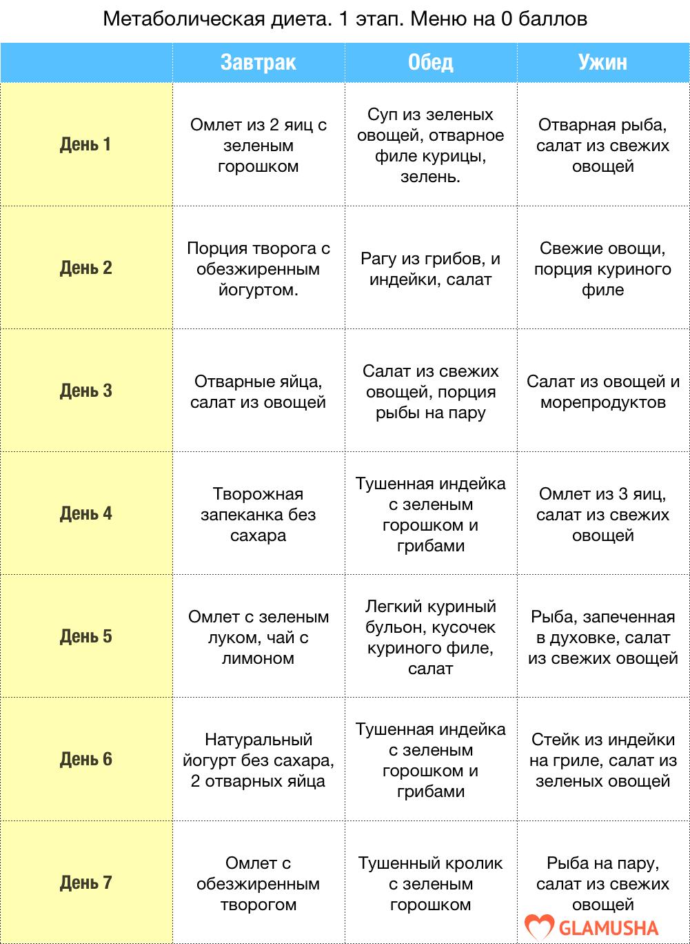 Таблица быстрого похудения