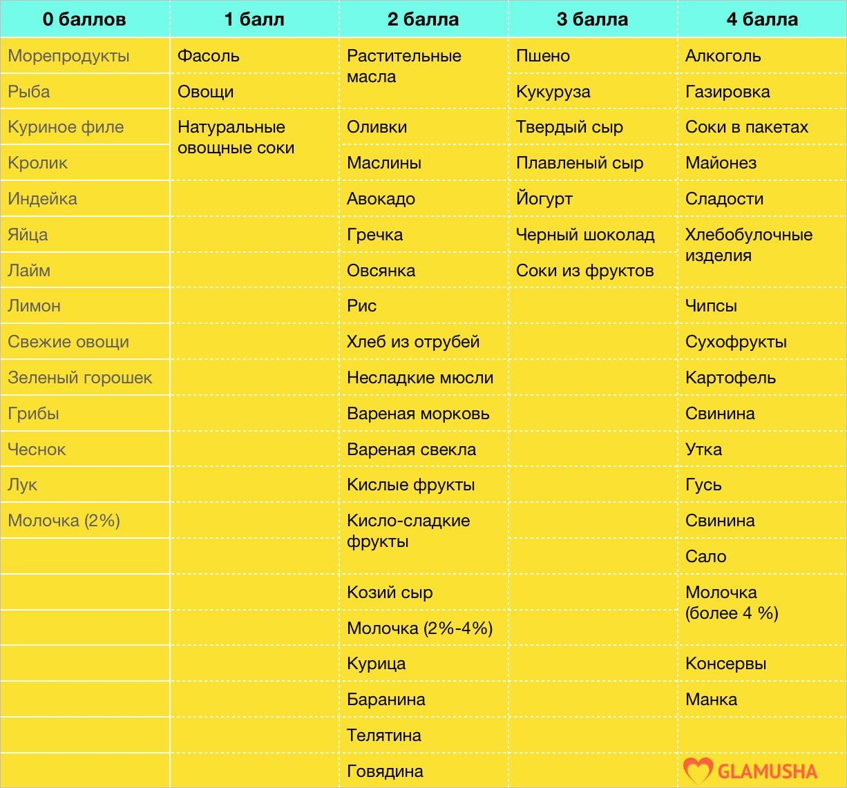 список продуктов для метаболической диеты